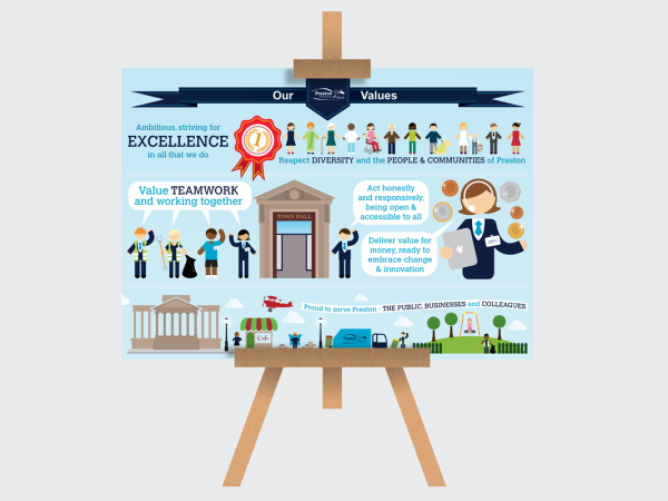 <span>Preston City Council – Values Infographic</span><i>→</i>